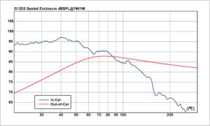 G12D2-Sealed-Manual-Graph-Web